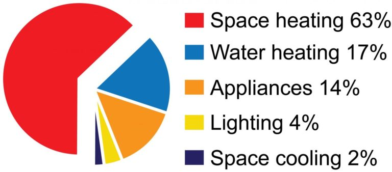 Space Heating Chart - Francis Plumbing Heating and Climate Care